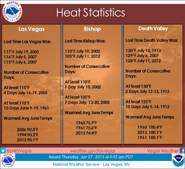Heat Wave May Threaten World's Hottest Temp. Record