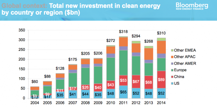 china s investment in renewable energy China's green certificates resemble a tax payment to the government rather than an investment in new clean energy paradoxically, the scheme's design pushes green-minded multinational companies to develop renewable energy in other countries rather than in china.