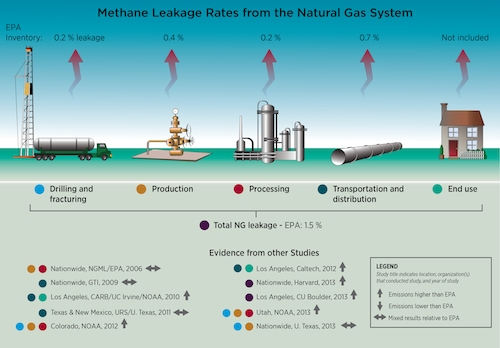 Burning Methane Vs Natural Gas