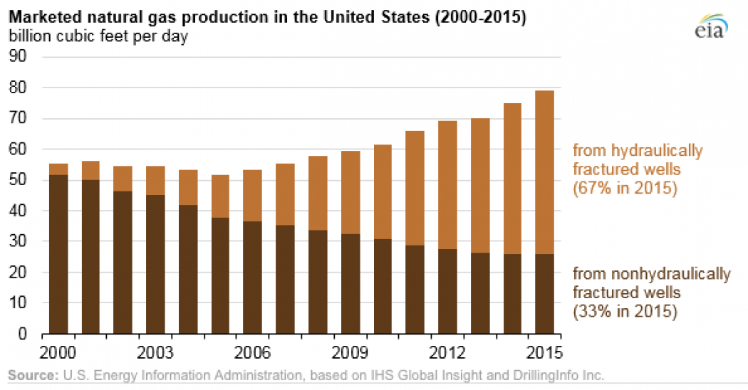 Fracking Hits Milestone As Natural Gas Use Rises In U S