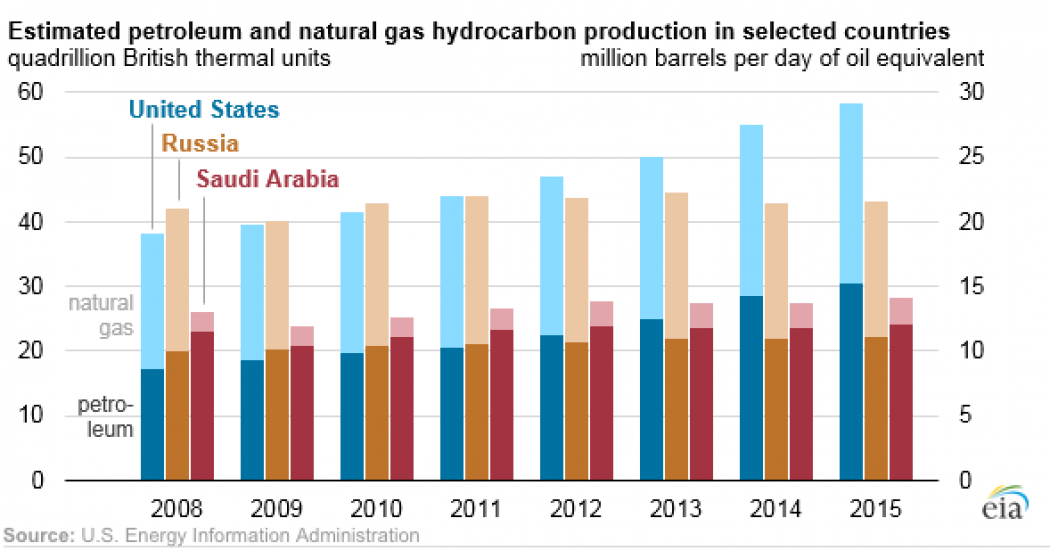 Nordstream Liquid Natural Gas
