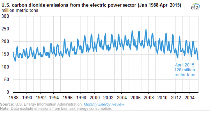 Carbon Emissions From Power Plants Hit 27-Year Low