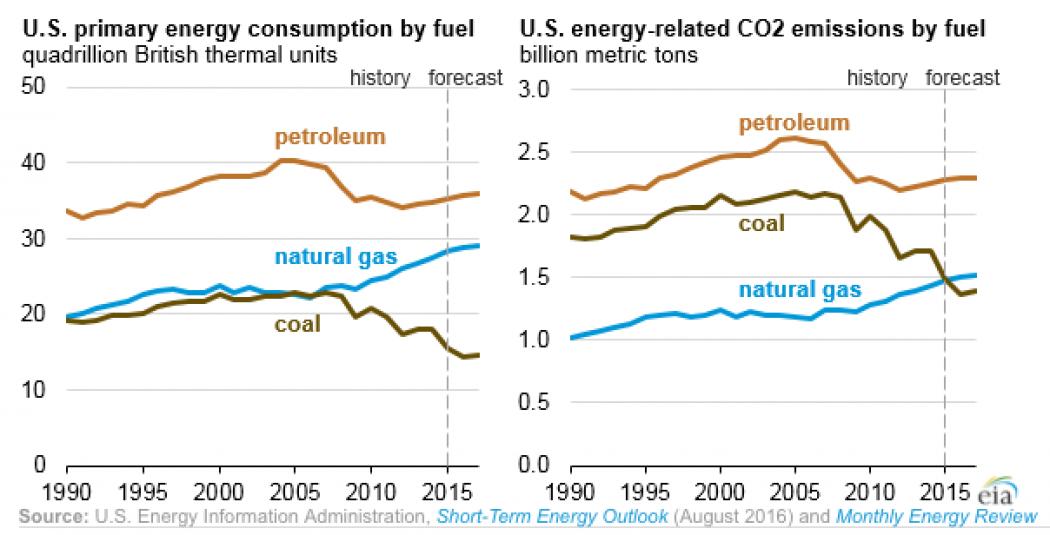 Natural Gas Coal Carbon Per Unit Energy