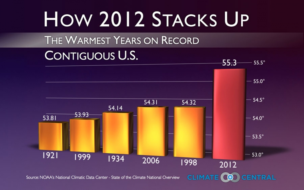 According To Data From Noaa S National Climatic Data Center There Were 356 All Time High Temperature Records Set Or Tied Across The Entire U S