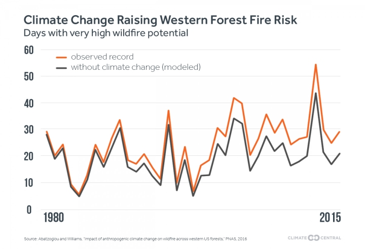 Climate Change Behind Surge in Western Wildfires Climate Central