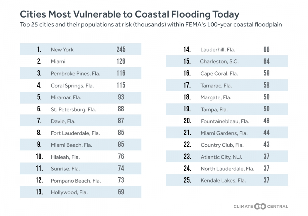 These US Cities Are Most Vulnerable To Major Coastal Flooding - Major cities in florida