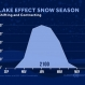 The Future of Lake Effect Snow Season