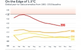 The March Continues for 2016 to be Record Hot