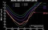 The Arctic is a Seriously Weird Place Right Now