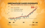 Global Warming Key Driver of 2015's Record Heat