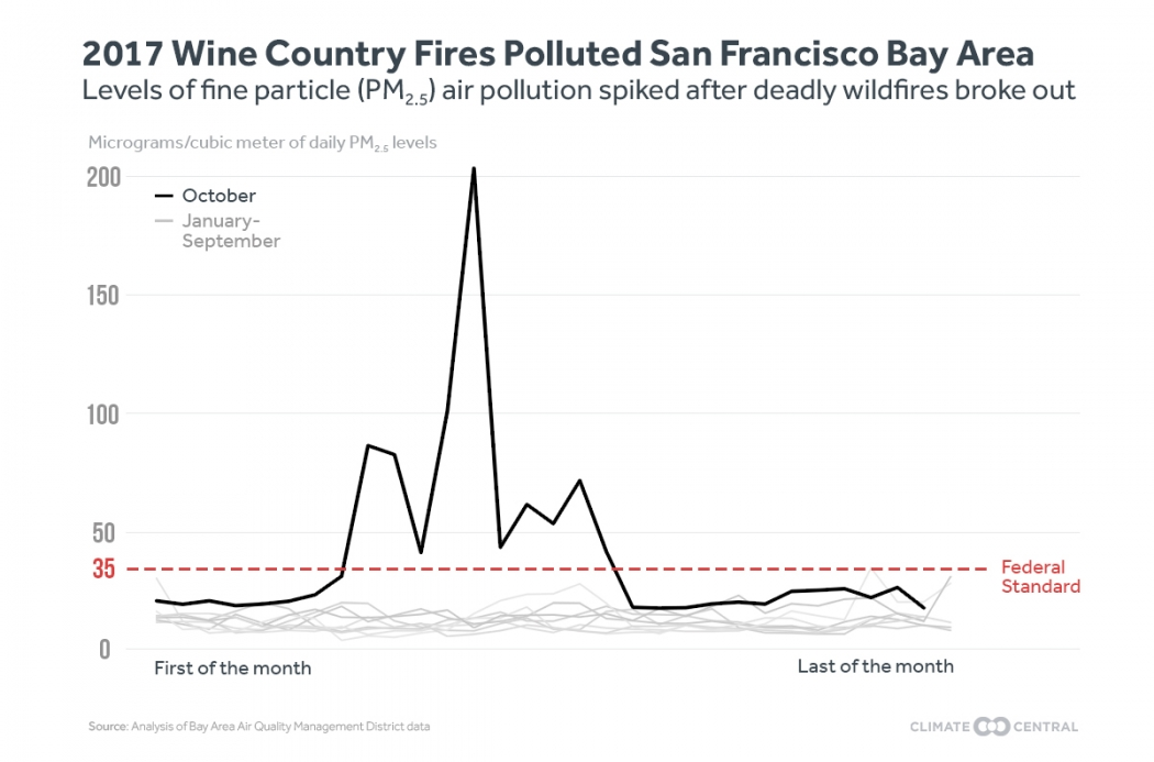 Western Wildfires Undermining Progress On Air Pollution Climate