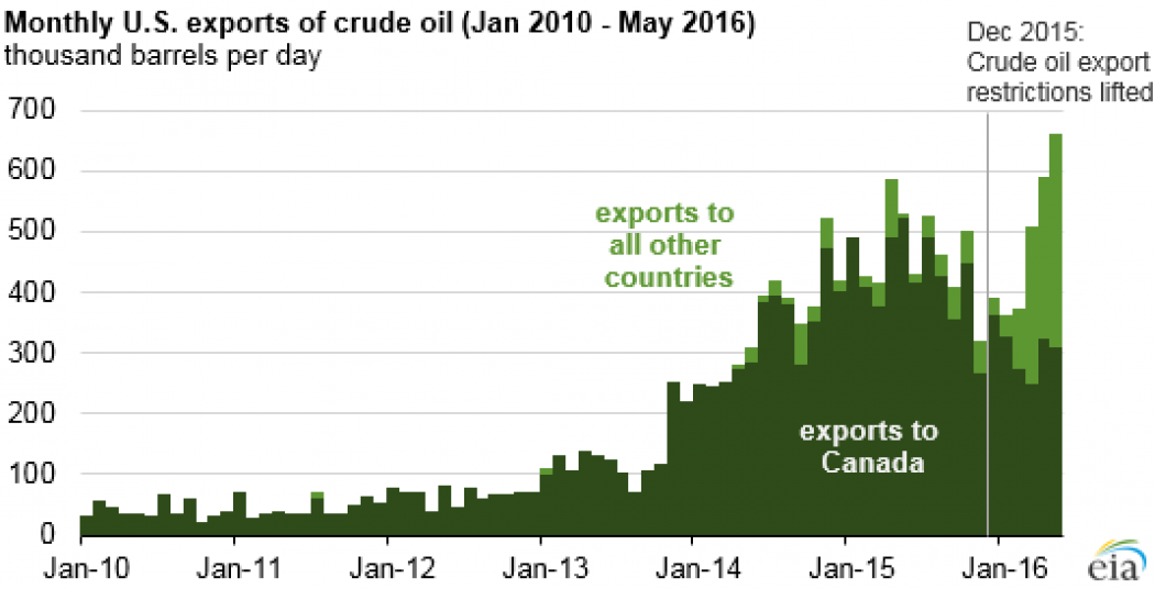 Venezuela has more oil than any other country on the planet.