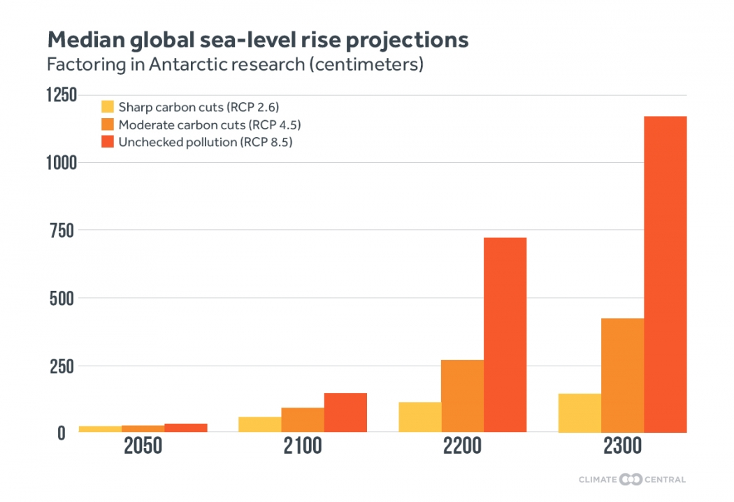 Antarctic Modeling Pushes Up Sea Level Rise Projections