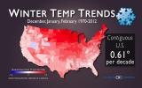 In U.S., Winters Warming but Precipitation More Nuanced