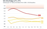 2016 Is Days Away from Sealing Record-Hot Spot