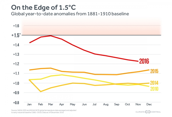 The Running Average Of Global Temperatures Throughout 2016 Compared To Recent Years Each Month Shows The Average Of That Month S Temperature And Each Month