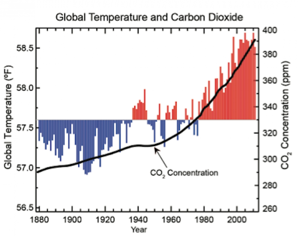 globle warming chart: 5 must see charts from major new u s climate report climate central