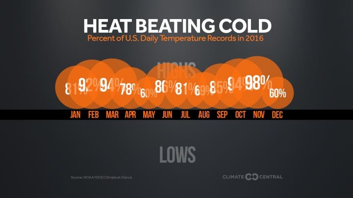 That Fits With The Fact That 2016 Will Be The Second Hottest Year On Record For The U S During Which 98 Percent Of Weather Stations Had A