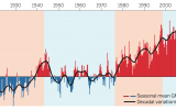 Earth is Experiencing a Global Warming Spurt