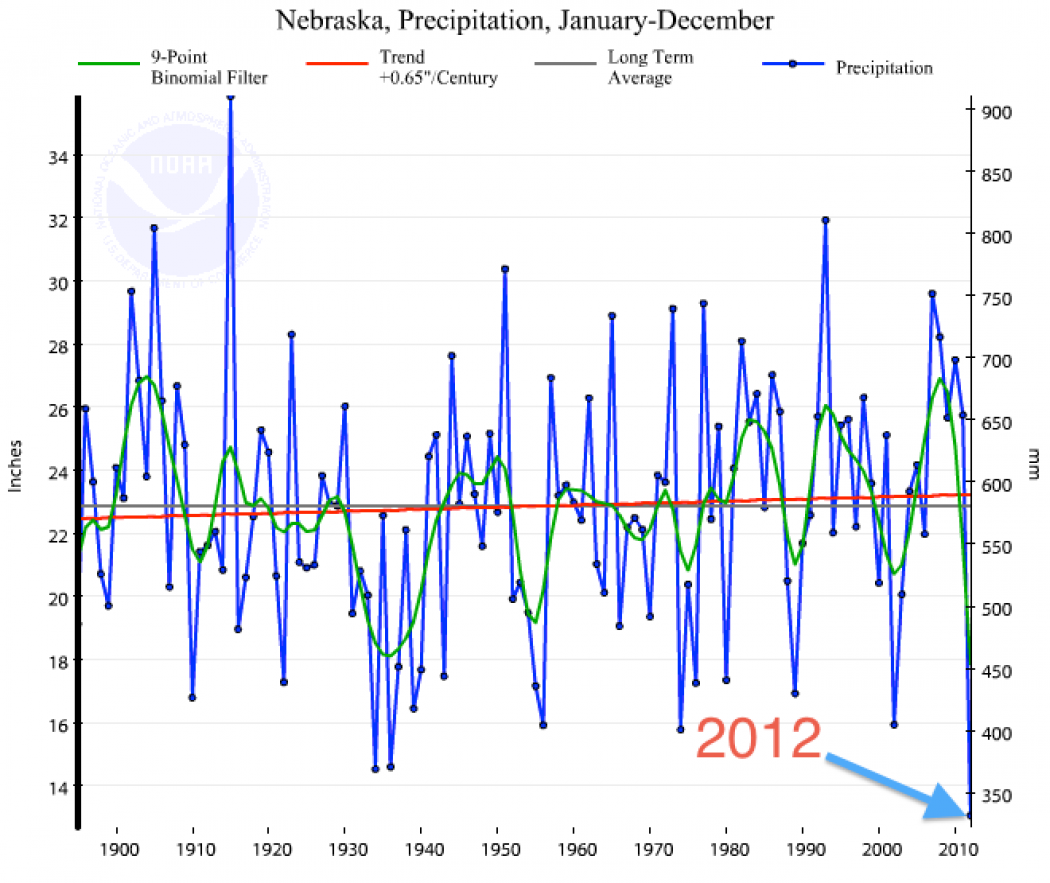 5 Charts Help Illustrate 2012 As Warmest Year on Record | Climate ...