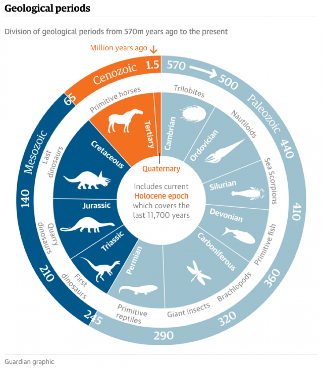 Human Impact Has Pushed Earth Into the Anthropocene | Climate Central