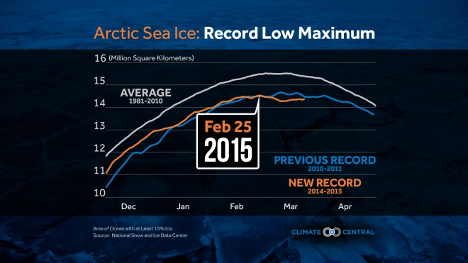 Record Low Maximum for Arctic Sea Ice