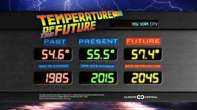 Temperatures of the Future