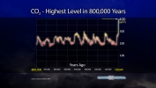 Highest Levels in 800,000 Years