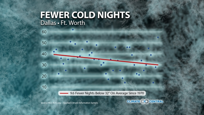Cold Nights on the Decline