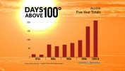 Number of Extremely Hot Days Continues to Rise
