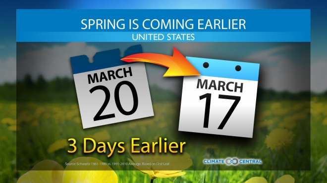 Spring is Arriving Earlier in the U.S.