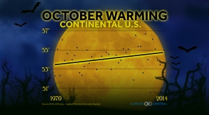Halloween Climate Extremes