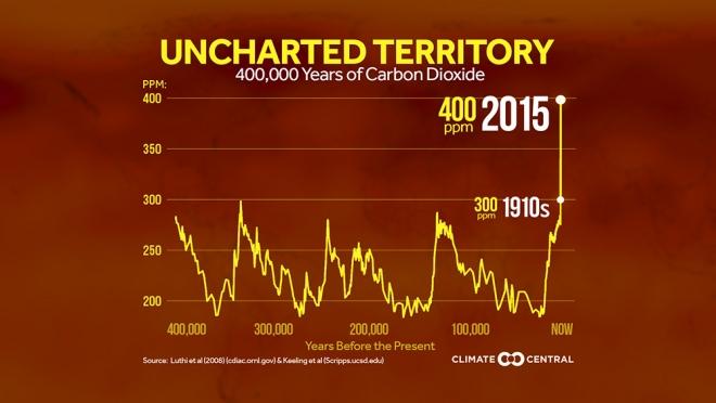 Nunca tanto CO2 en 400 mil años