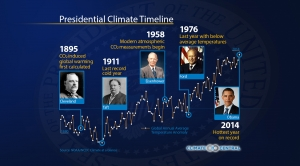 Presidential Climate Timeline