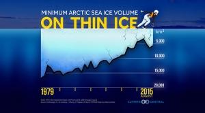 Arctic Sea Ice Volume on Thin Ice