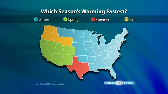 Seasonal Warming Trends