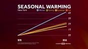 Which Season is Warming Fastest?