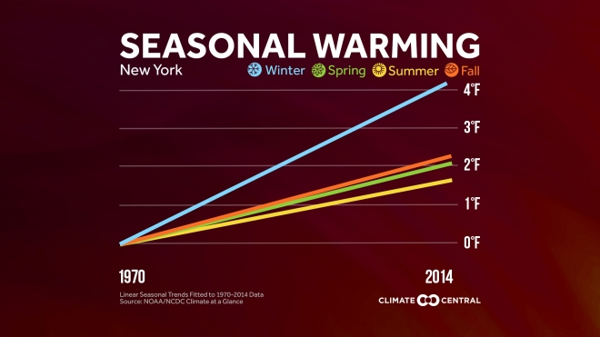 Which Season is Warming Fastest?