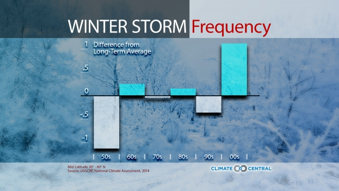 Winter Storm Frequency
