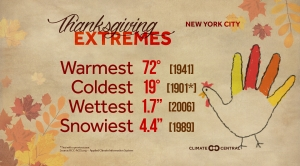 Thanksgiving Weather and Temperature Trends