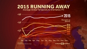 2015 Still Running Away with Record Heat
