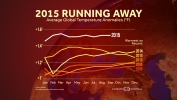 2015 Hottest Year on Record So Far
