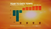 Year-to-Date Temperature Trends