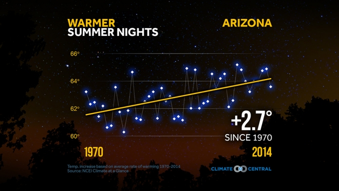 Summer Nights are Getting Warmer Across the U.S.