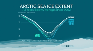 Arctic Sea Ice Extent Below Average Since 2002