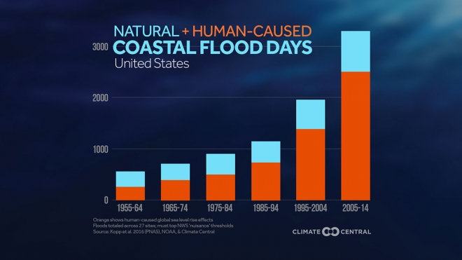 Natural & Human-caused Coastal Flood Days in the U.S.