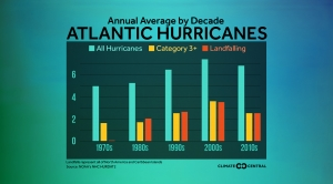Annual Average Atlantic Hurricanes by Decade