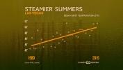 Summers Getting Muggier As Dewpoint Temp Rises
