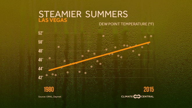 Summers Getting Muggier As Dewpoint Temp Rises