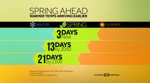 Spring Ahead: Warmer Temperatures Arriving Earlier